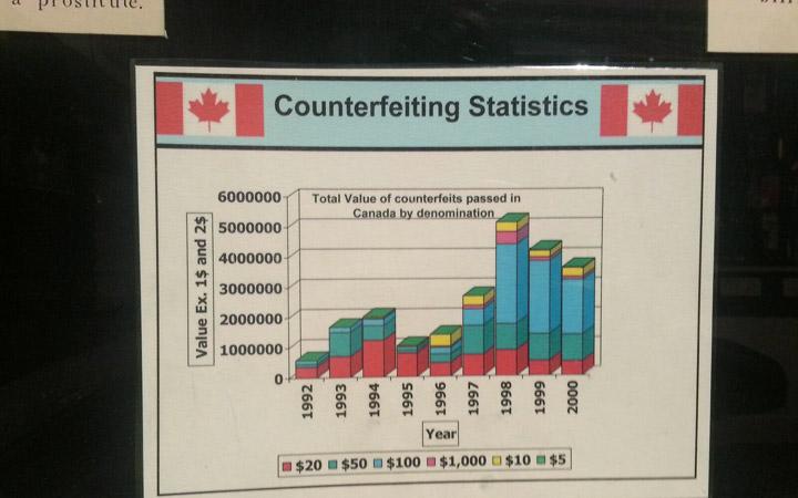 Counterfeiting Statistics.
